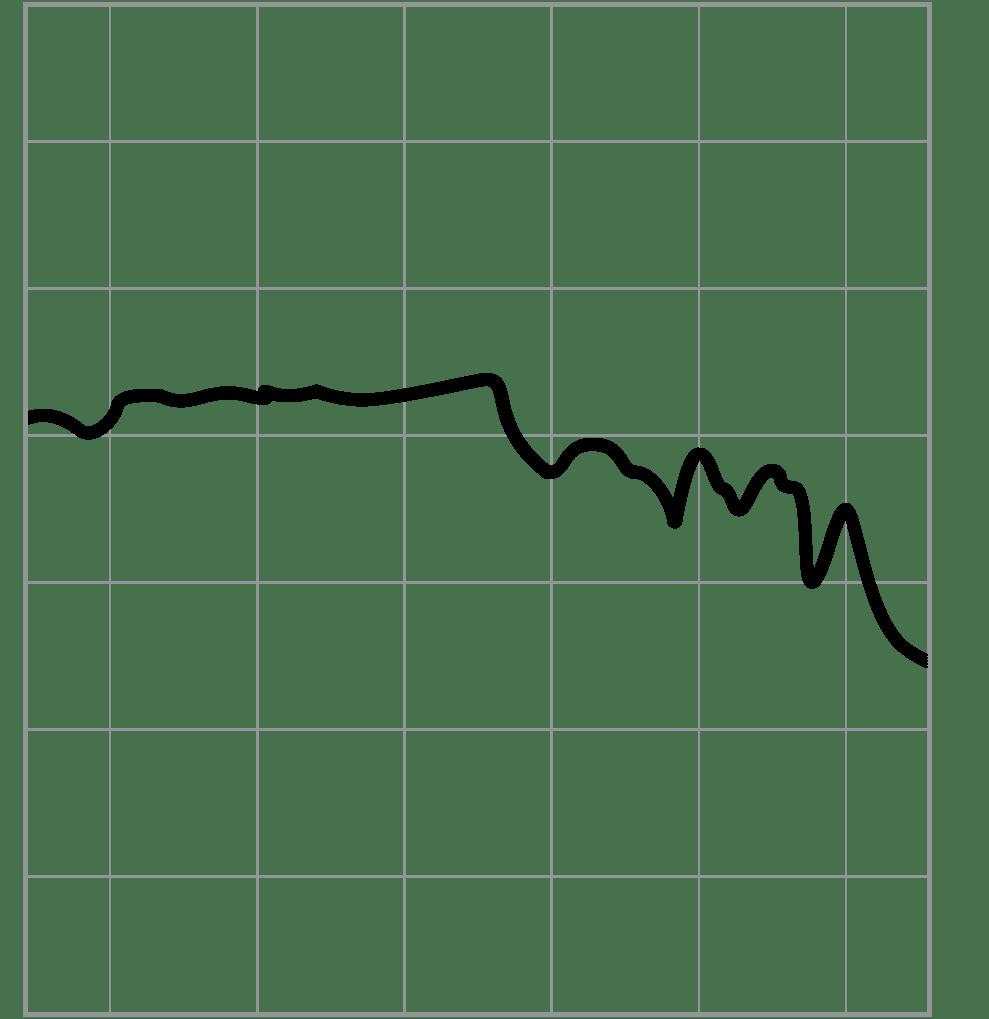 Fillmore-frekvenciagörbe