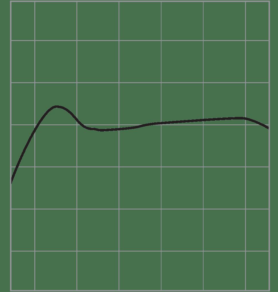 Satellite-frekvenciagörbe